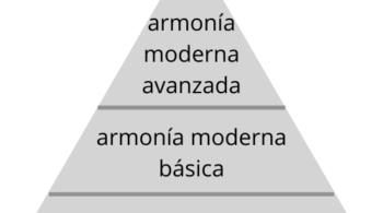 teoria musical armonia moderna