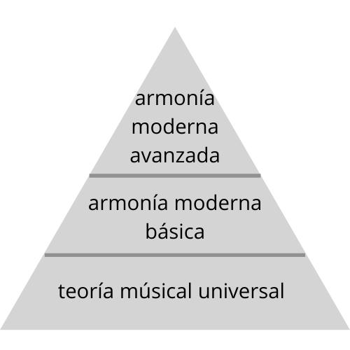 Guía completo: cómo aprender la armonia moderna
