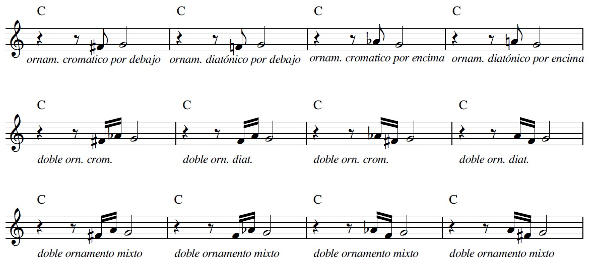 Cómo adornar una melodía en jazz